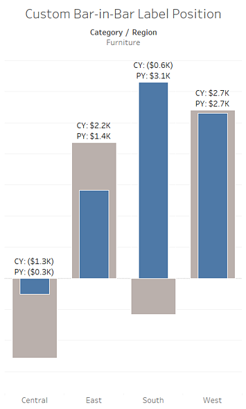 How to Get the Most Out of Stacked Bar in Bar Charts in Tableau